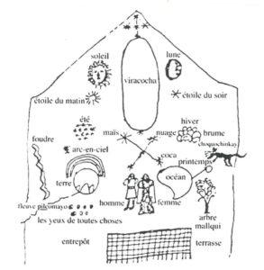 Figure 5 : Diagramme de la cosmologie inca (Santacruz Pachacuti Yamqui 1879, 256).
